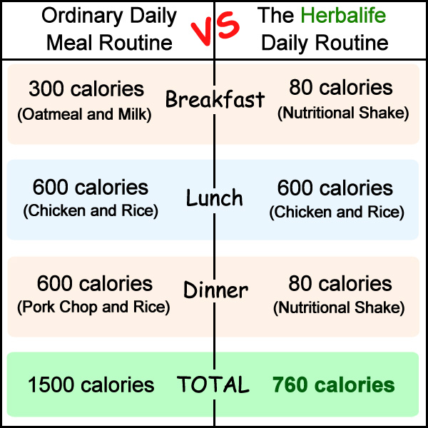 Weight Loss Herbalife